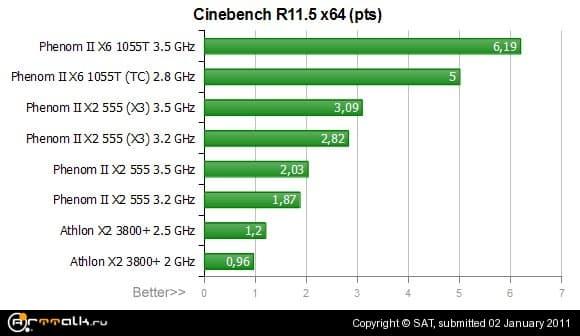 1055T_cinebench.jpg.1a3d259b4cde0ee6ec04b00cf40a825a.jpg